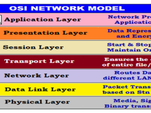 1-Different-layers-in-OSI-model